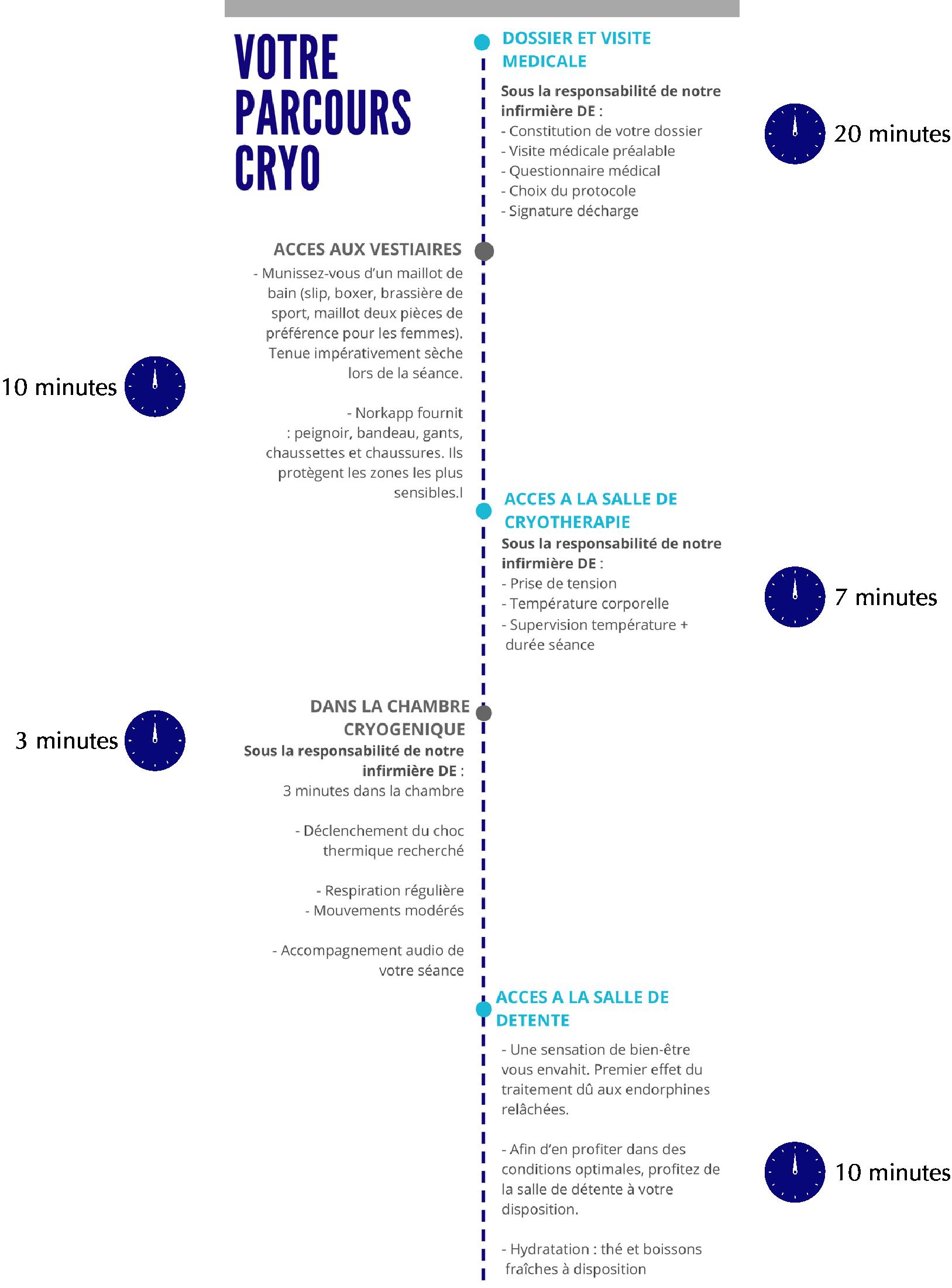 Norkapp Bordeaux Cryo Infographics | Norkapp